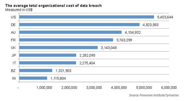 regulations-impact-on-data-breach-costs-eresource-5-i-1953